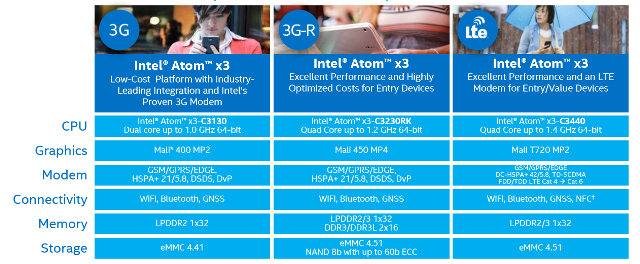 intel-atom-x3-breakdown-100570062-orig