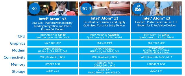 intel-atom-x3-breakdown-100570062-orig