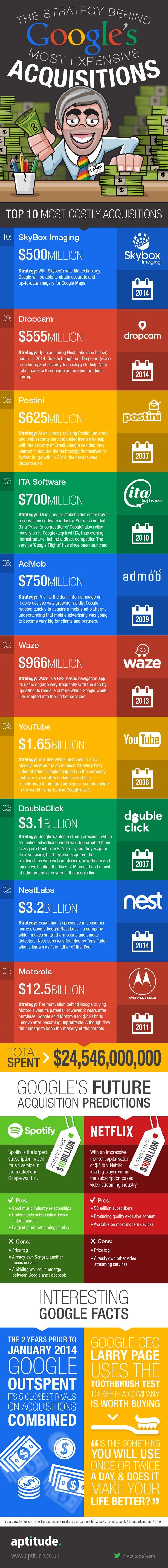 google-acquisitions