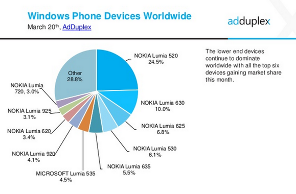 windows-phone-stats-100579678-large