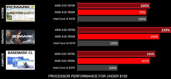 amd-godavari-benchmarks-100587908-large