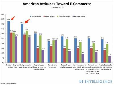 Tregtia online: Meshkujt janë më të dhënë drejt blerjeve në internet sesa femrat