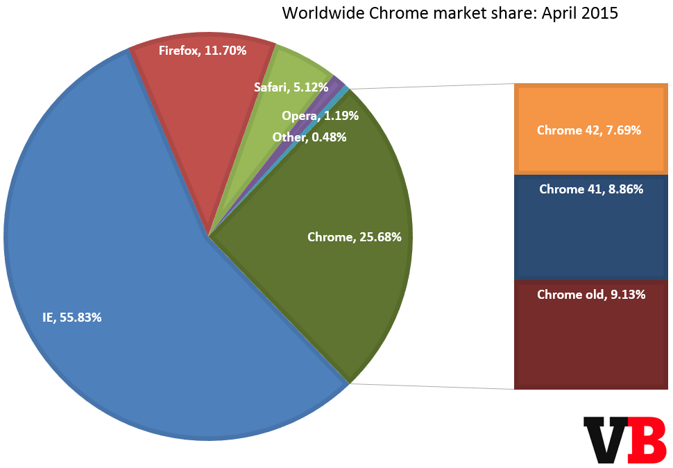 chrome_market_share_april_2015
