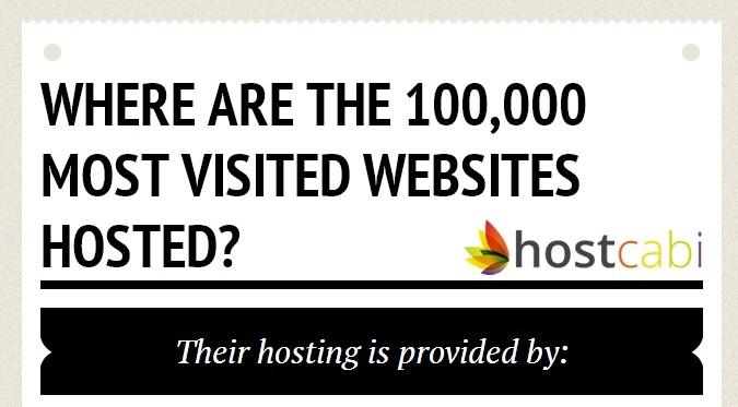 Ku hostohen 100,000 uebfaqet me të vizituara? (Infografik)