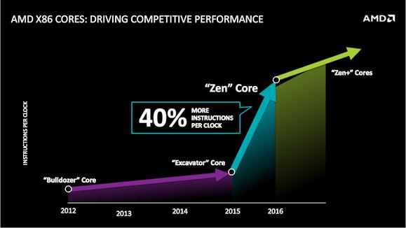 AMD zbuloi bërthamën e re të proçesorëve quajtur Zen. Premton rritje të performancës me 40 %