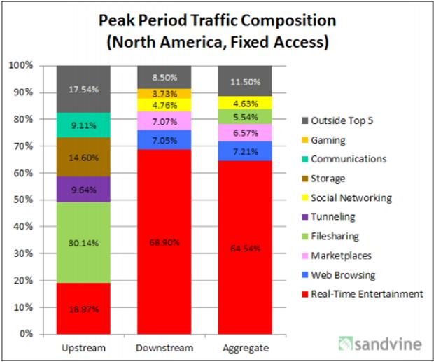 Platformat e videove online dominojnë trafikun botëror në kohë reale me 69 %
