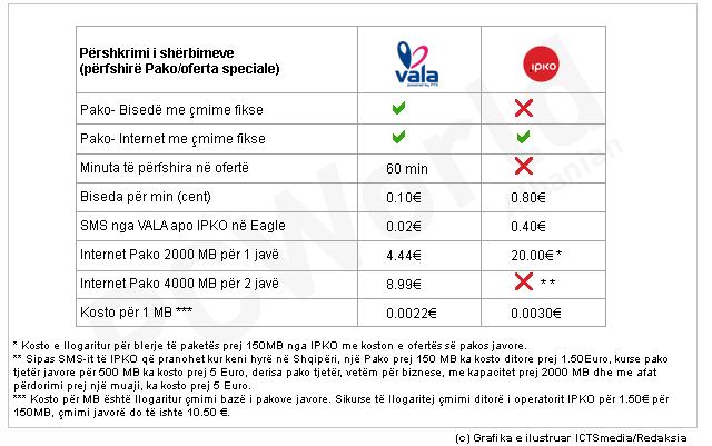 Me VALA apo IPKO gjatë pushimeve verore në Shqipëri?
