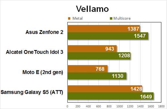 zenfone2-benchmarks-vellamo1-100591826-large