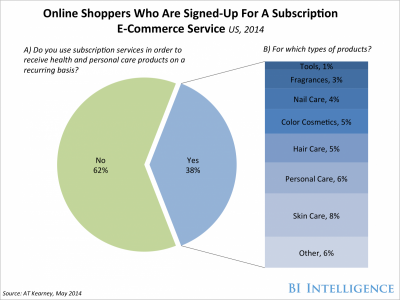 E-commerce po ndryshon mënyrën se si njerëzit blejnë produktet e konsumit