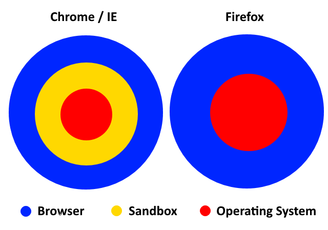 chrome-firefox-sandboxing