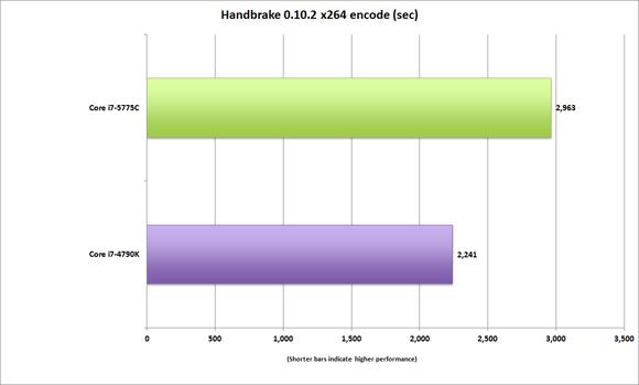 corei7_5775c_handbrake_10_x264-100598904-large