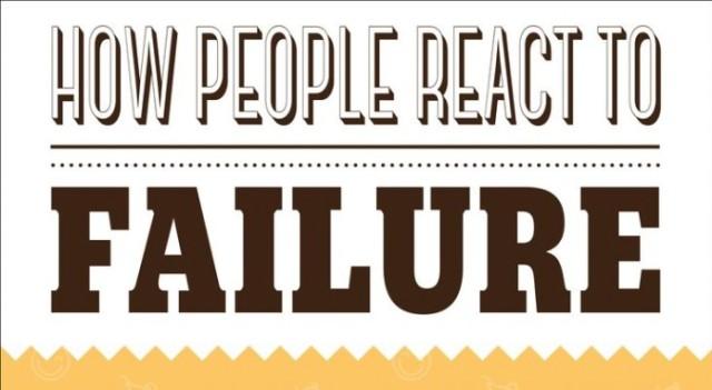 Si reagojnë njerëzit ndaj dështimit? (Infografik)