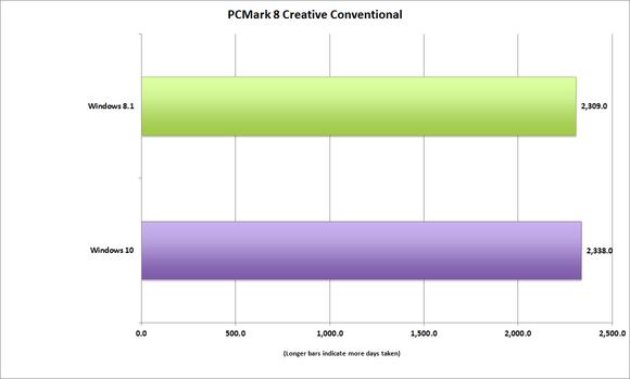 windows10_pcmark_8_creative_convetional-100597141-large