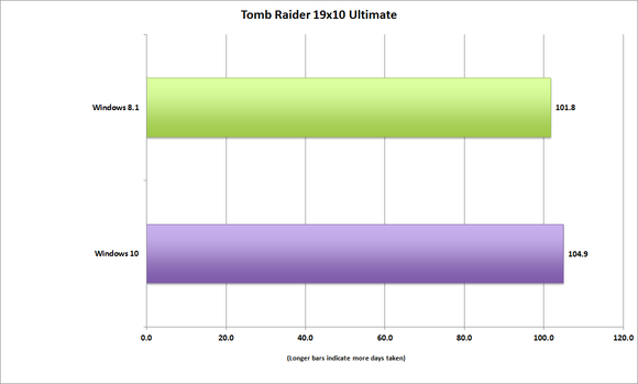 windows10_tomb_raider_performance_-100597142-large