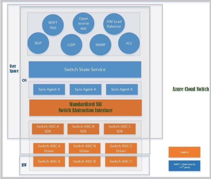 Microsoft demostron sistemin e saj operativ Azure të bazuar në Linux
