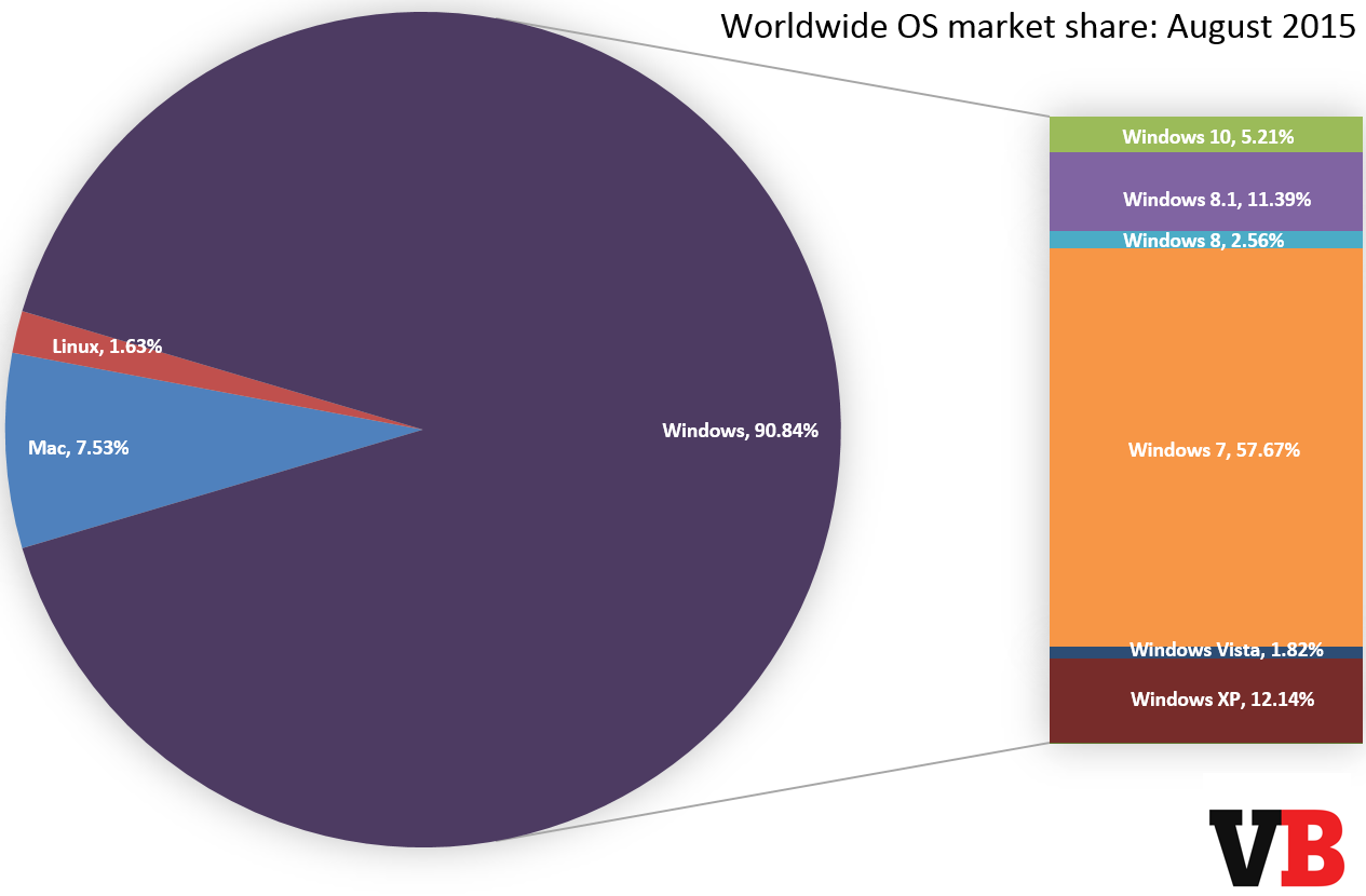 os_market_share_august_2015