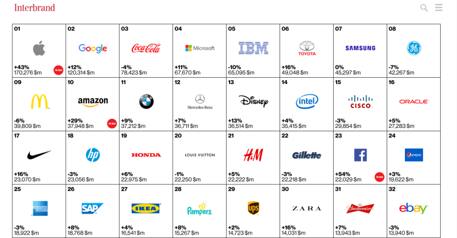 Apple dhe Google janë markat më të vlerësuara në botë