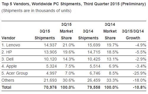 idc_pc_shipments_q3_2015