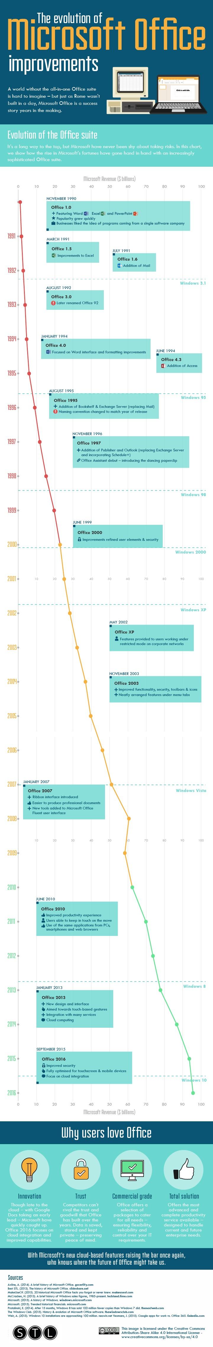 the-evolution-of-microsoft-office-improvements