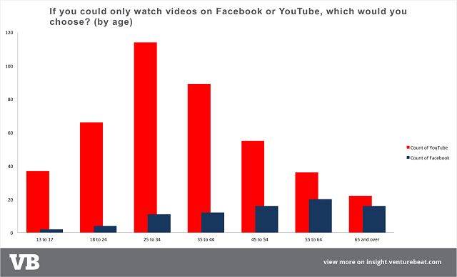 youtube-vs-facebook-by-age