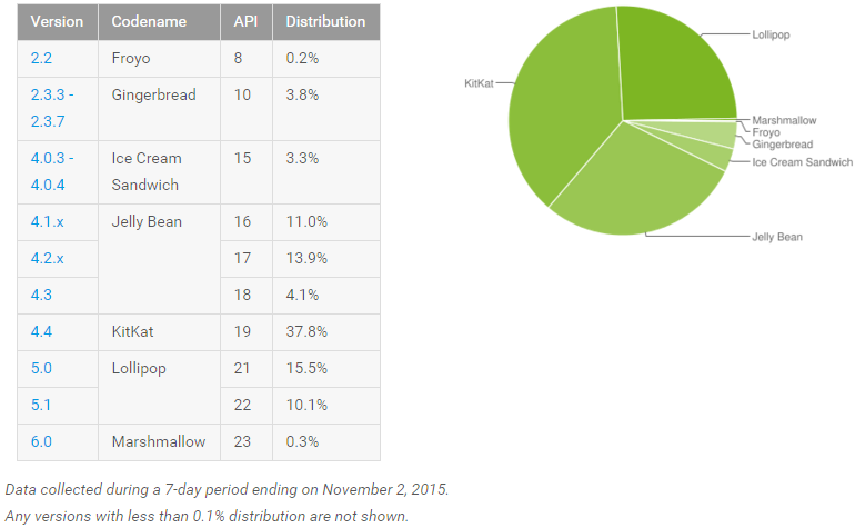 android_adoption_november_2015
