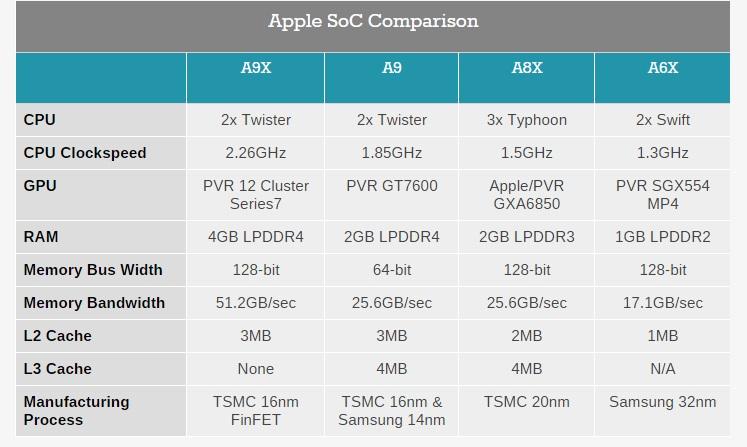 a9x-comparison-chart-anandtech