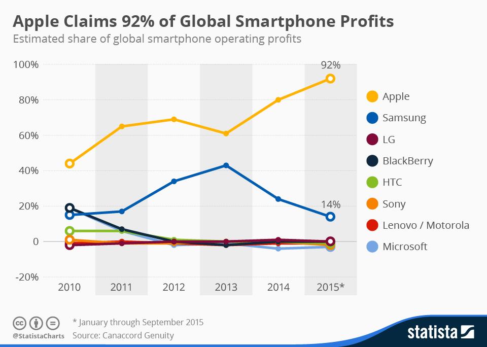 chartoftheday_4029_smartphone_profit_share_n