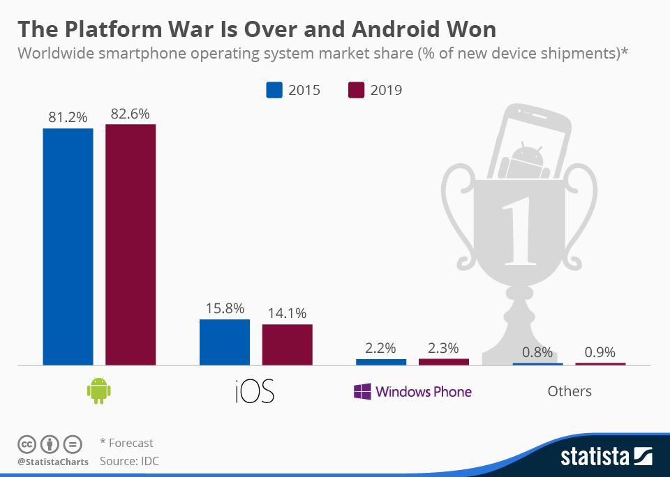 chartoftheday_4112_smartphone_platform_market_share_n