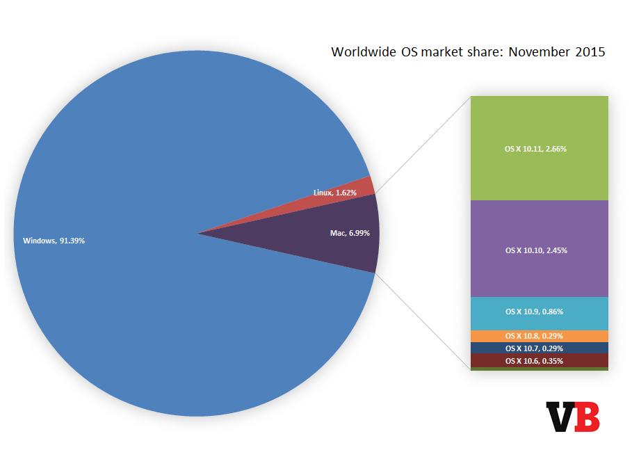 mac_market_share_november_2015