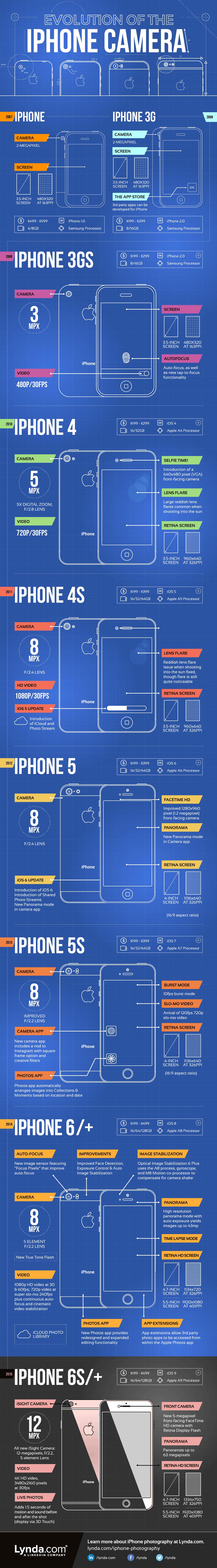 Evolution-iPhone-Camera-2