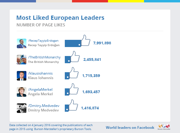 Most-Liked-Eurpoean-Leaders