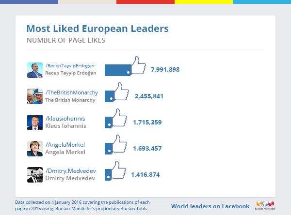 Most-Liked-Eurpoean-Leaders