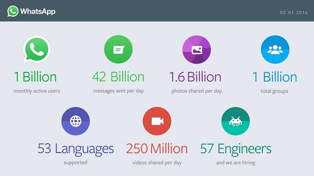 1 në 7 njerëz në planet përdor platformën e komunikimit WhatsApp