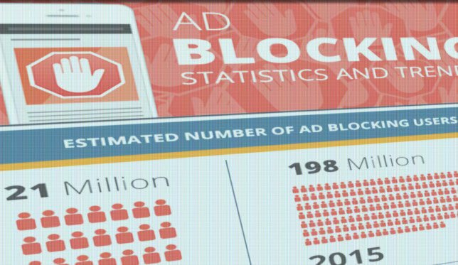 Statistika të bllokimit të reklamave online (Infografik)