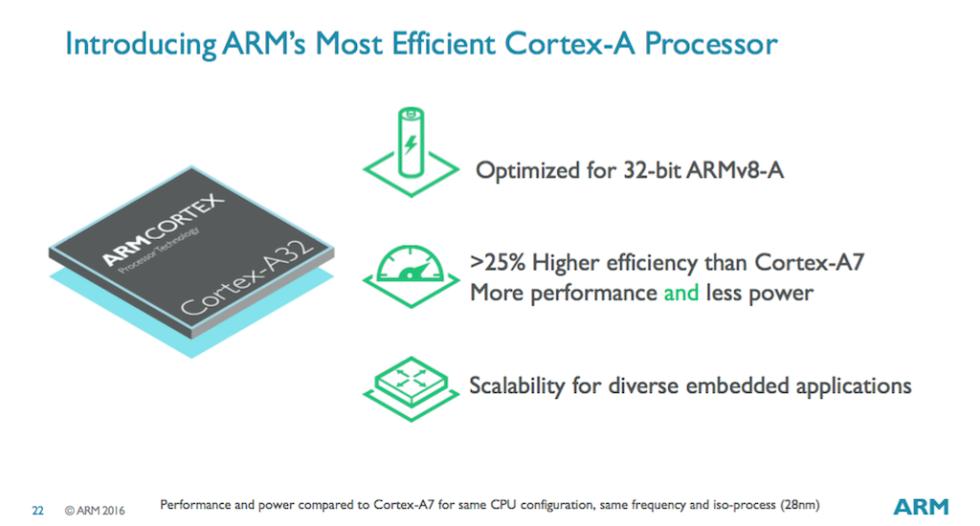 ARM prezantoi proçesorin Cortex A32 për veshjet elektronike dhe bordet Raspberry Pi