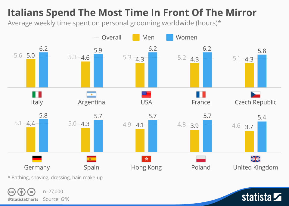 chartoftheday_4363_italians_spend_the_most_time_in_front_of_the_mirror_n (1)