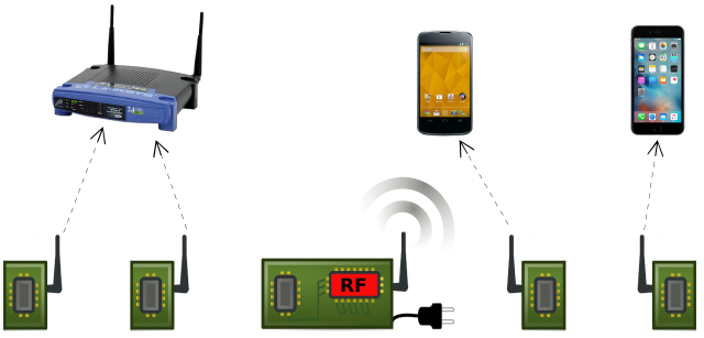 Shkencëtarët kanë ndërtuar një Wi-Fi super efikas i cili konsumon 10,000 herë më pak energji