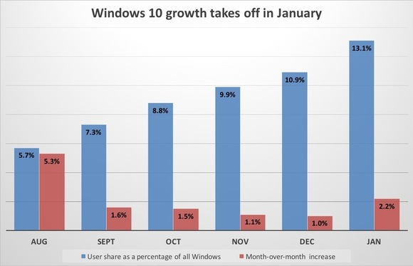 windows10growthchart_january-100642517-large
