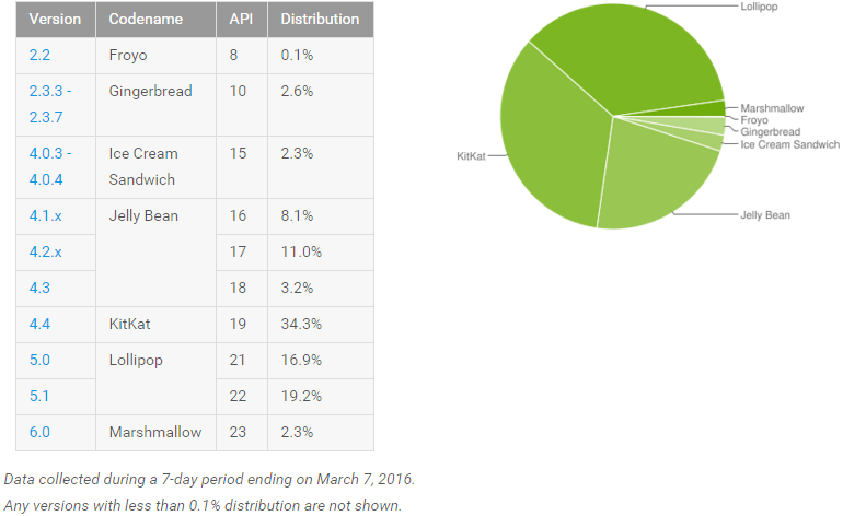 android_adoption_march_2016