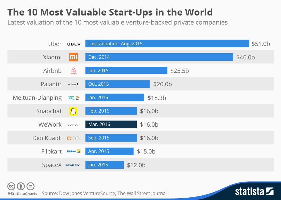 10 startupet më të vlerësuara globalisht