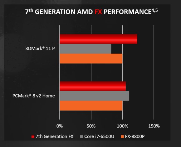 amd-bristol-ridge-2-100654344-large