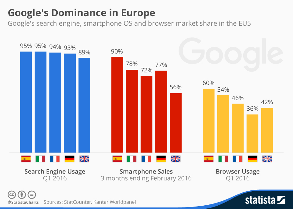 chartoftheday_4694_google_s_dominance_in_europe_n