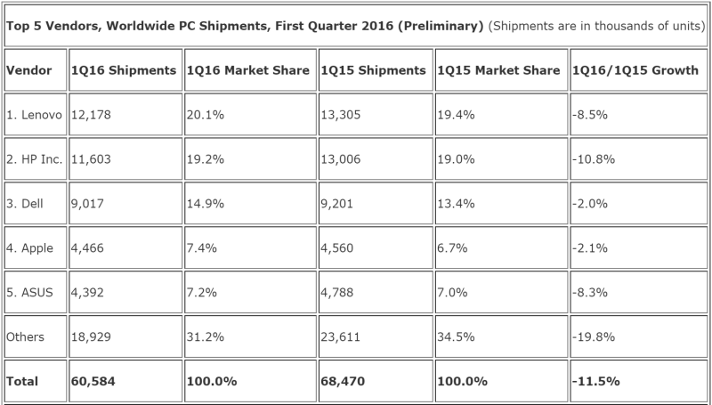 idc_pc_shipments_q1_2016-800x455