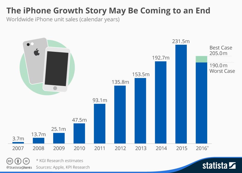 A i ka ardhur fundi epokës së iPhone? (Infografik)
