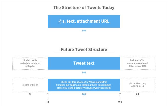 devbrief_tweetstructure (1)
