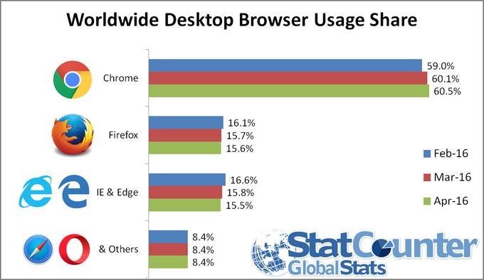 ww-desktop-browser-apr-2016