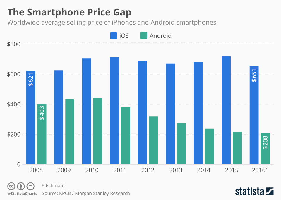 chartoftheday_4954_smartphone_average_selling_prices_n