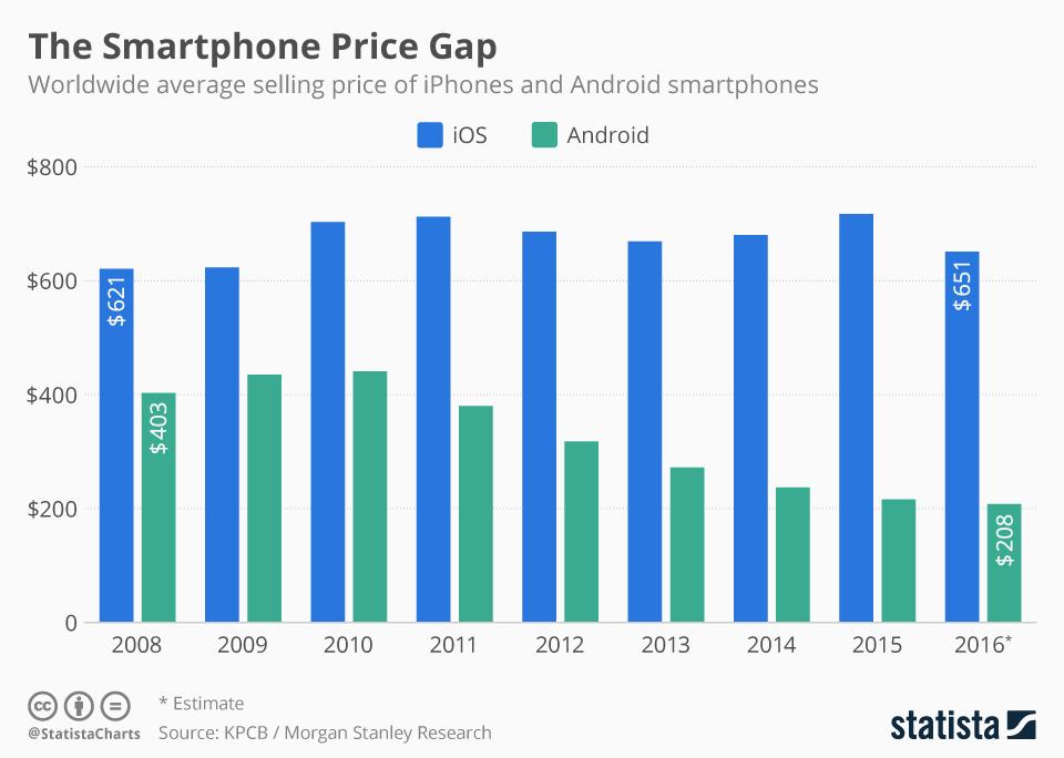 Hendeku mes iPhone dhe telefonëve Android në kosto