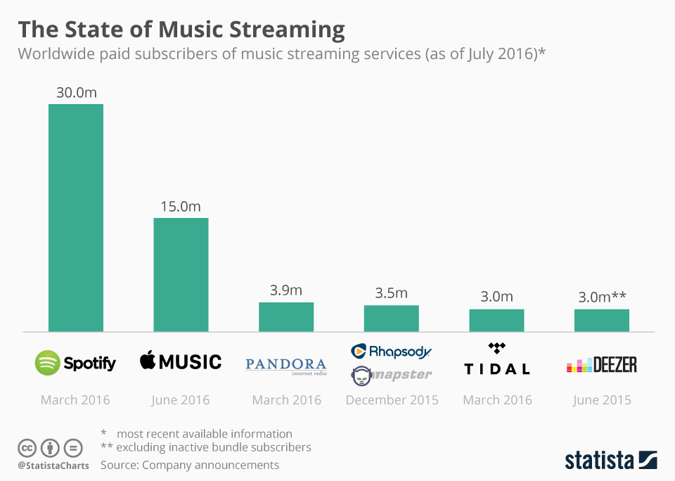 chartoftheday_5152_music_streaming_subscribers_n