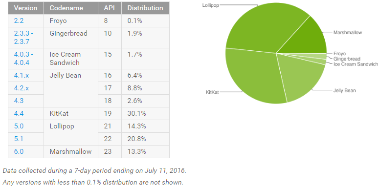 android_adoption_july_2016